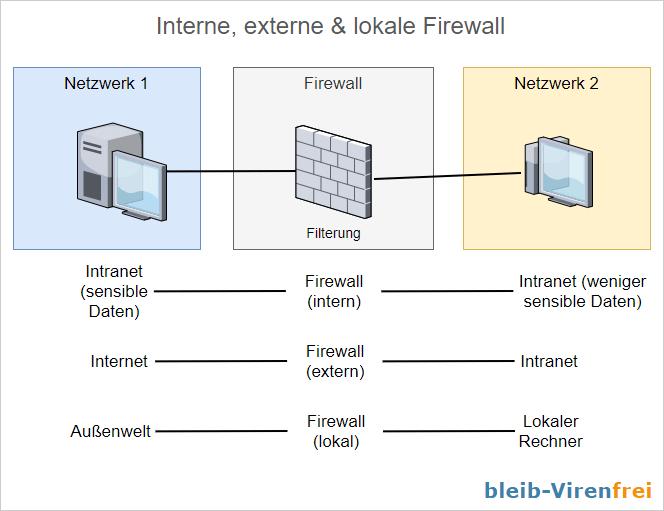 Interne, externe und lokale Firewall