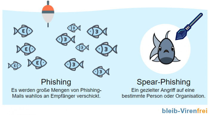 Phishing und Spear-Phishing