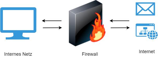 Was ist eine Firewall